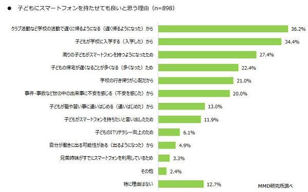 [グラフ] 子どもにスマートフォンを持たせても良いと思う理由(MMD研究所調べ)